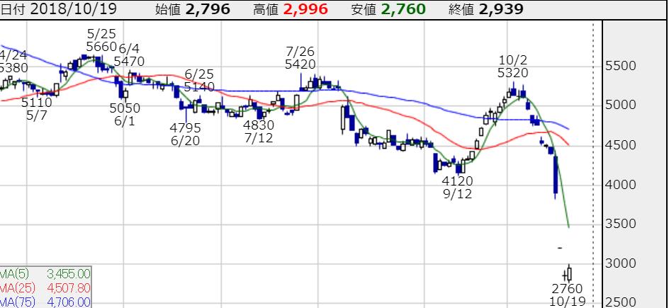 カヤバ工業 株価